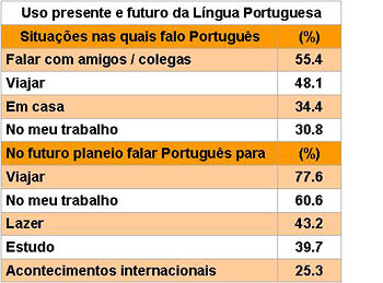Valor Económico do Português